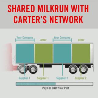 Shared Milkrun